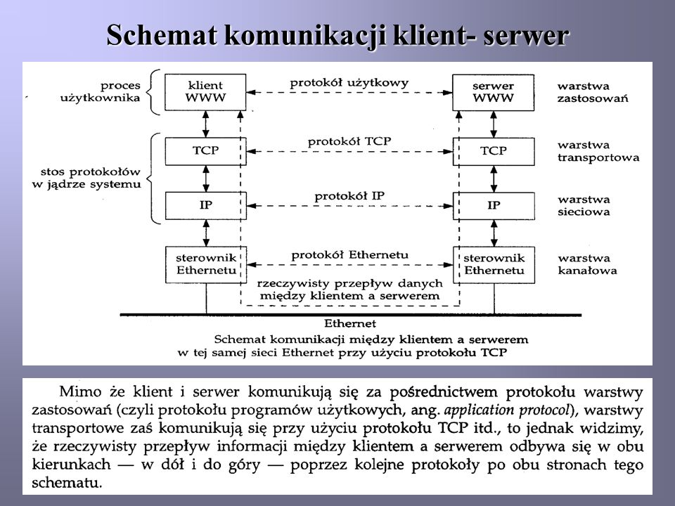 Schemat komunikacji klient- serwer
