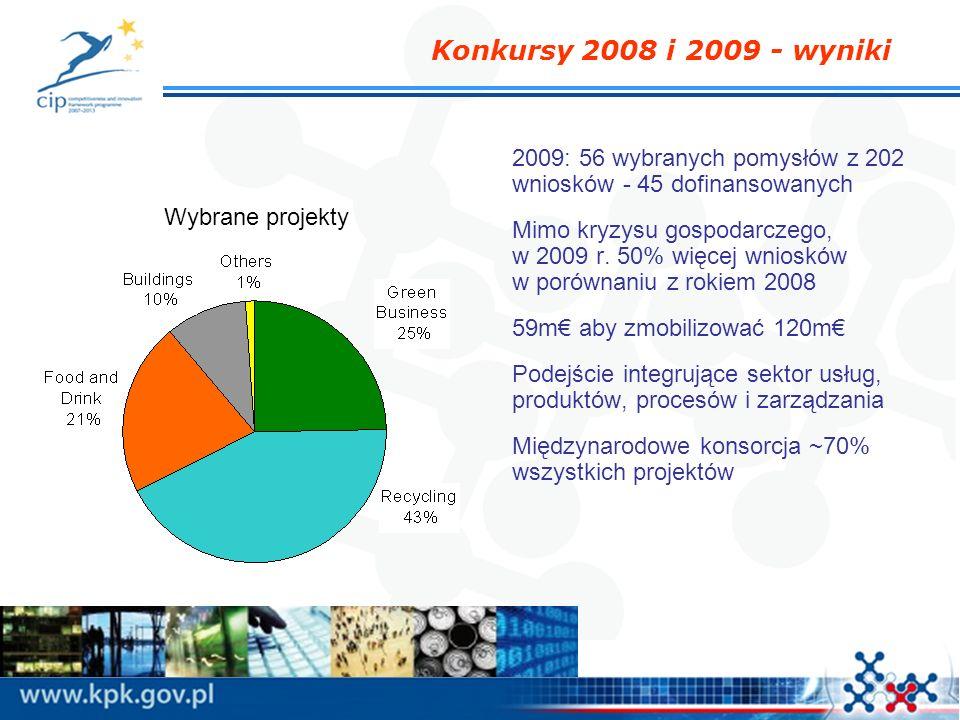 Konkursy 2008 i 2009 - wyniki 2009: 56 wybranych pomysłów z 202 wniosków - 45 dofinansowanych Mimo kryzysu gospodarczego, w 2009 r. 50% więcej wnioskó