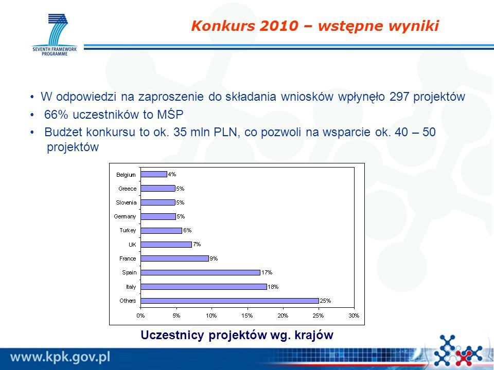 Konkurs 2010 – wstępne wyniki W odpowiedzi na zaproszenie do składania wniosków wpłynęło 297 projektów 66% uczestników to MŚP Budżet konkursu to ok. 3