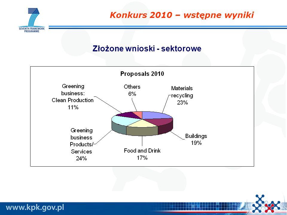 Konkurs 2010 – wstępne wyniki Złożone wnioski - sektorowe