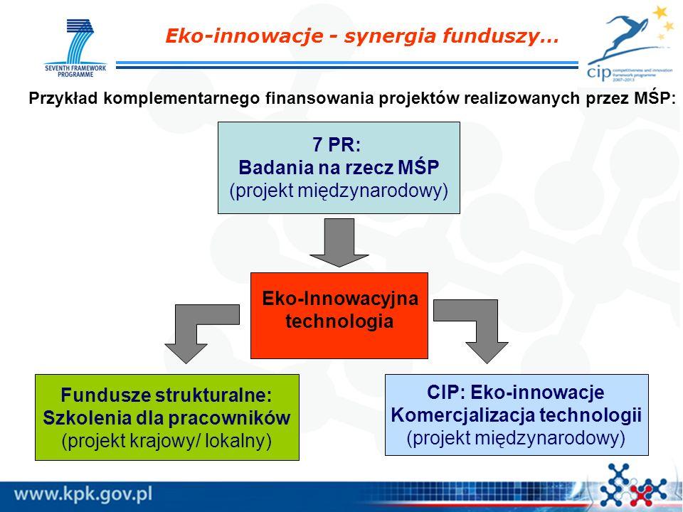 Eko-innowacje - synergia funduszy… Przykład komplementarnego finansowania projektów realizowanych przez MŚP: 7 PR: Badania na rzecz MŚP (projekt międz