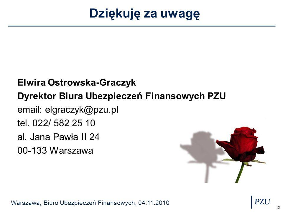 Warszawa, Biuro Ubezpieczeń Finansowych, 04.11.2010 13 Dziękuję za uwagę Elwira Ostrowska-Graczyk Dyrektor Biura Ubezpieczeń Finansowych PZU email: el