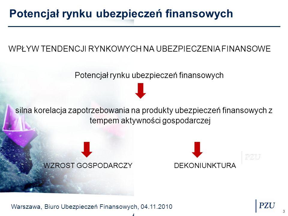 Warszawa, Biuro Ubezpieczeń Finansowych, 04.11.2010 3 Potencjał rynku ubezpieczeń finansowych silna korelacja zapotrzebowania na produkty ubezpieczeń