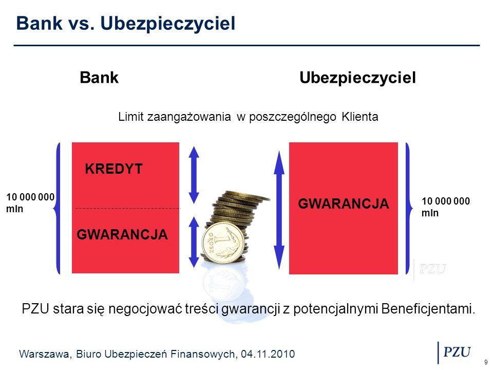 Warszawa, Biuro Ubezpieczeń Finansowych, 04.11.2010 9 Bank vs. Ubezpieczyciel Bank Ubezpieczyciel Limit zaangażowania w poszczególnego Klienta KREDYT