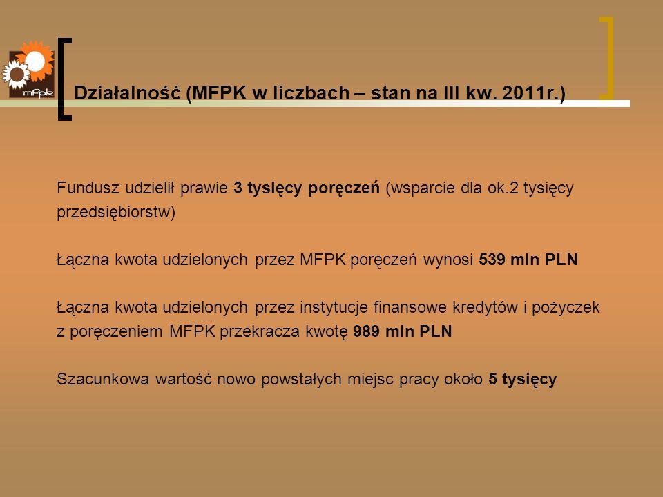 Działalność (MFPK w liczbach – stan na III kw. 2011r.) Fundusz udzielił prawie 3 tysięcy poręczeń (wsparcie dla ok.2 tysięcy przedsiębiorstw) Łączna k