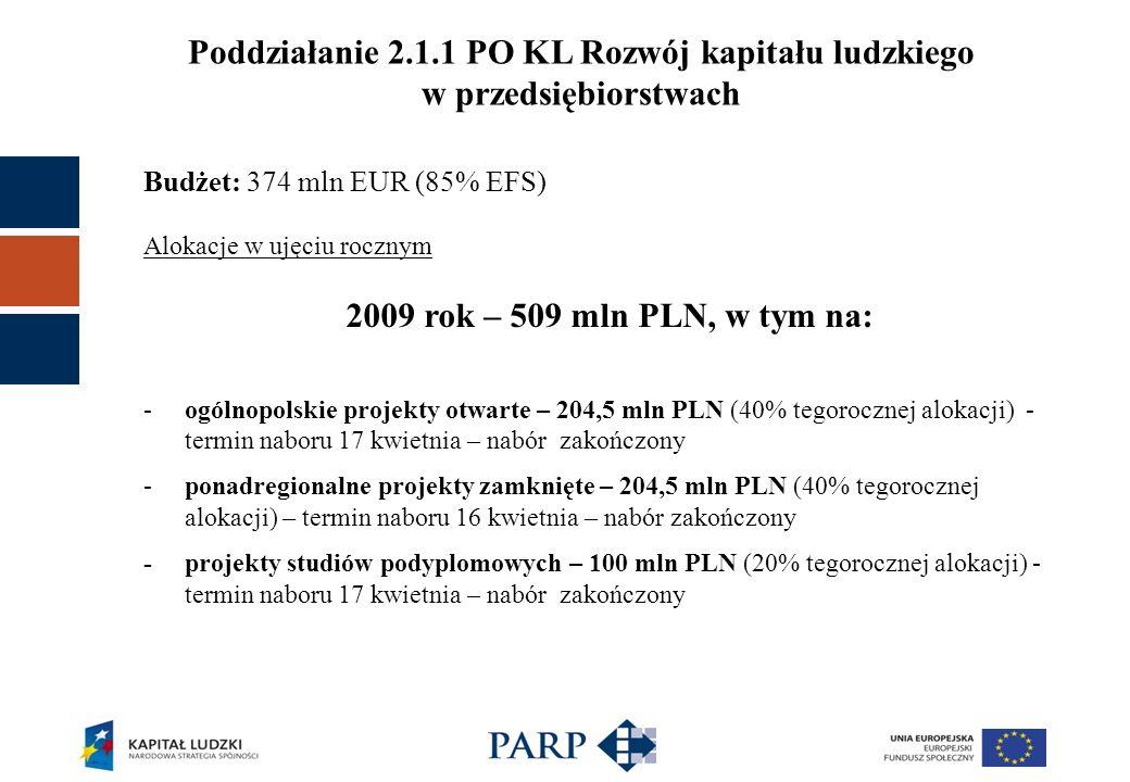 Poddziałanie 2.1.1 PO KL Rozwój kapitału ludzkiego w przedsiębiorstwach Budżet: 374 mln EUR (85% EFS) Alokacje w ujęciu rocznym 2009 rok – 509 mln PLN, w tym na: -ogólnopolskie projekty otwarte – 204,5 mln PLN (40% tegorocznej alokacji) - termin naboru 17 kwietnia – nabór zakończony -ponadregionalne projekty zamknięte – 204,5 mln PLN (40% tegorocznej alokacji) – termin naboru 16 kwietnia – nabór zakończony - projekty studiów podyplomowych – 100 mln PLN (20% tegorocznej alokacji) - termin naboru 17 kwietnia – nabór zakończony