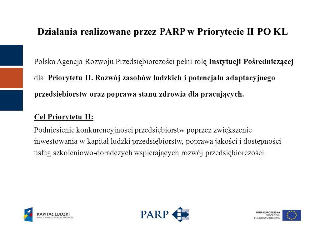 Działania realizowane przez PARP w Priorytecie II PO KL Polska Agencja Rozwoju Przedsiębiorczości pełni rolę Instytucji Pośredniczącej dla: Priorytetu II.