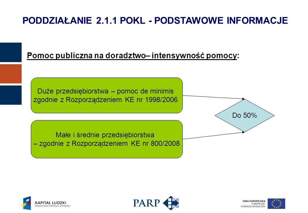 Pomoc publiczna na doradztwo– intensywność pomocy: Duże przedsiębiorstwa – pomoc de minimis zgodnie z Rozporządzeniem KE nr 1998/2006 Małe i średnie przedsiębiorstwa – zgodnie z Rozporządzeniem KE nr 800/2008 Do 50% PODDZIAŁANIE 2.1.1 POKL - PODSTAWOWE INFORMACJE