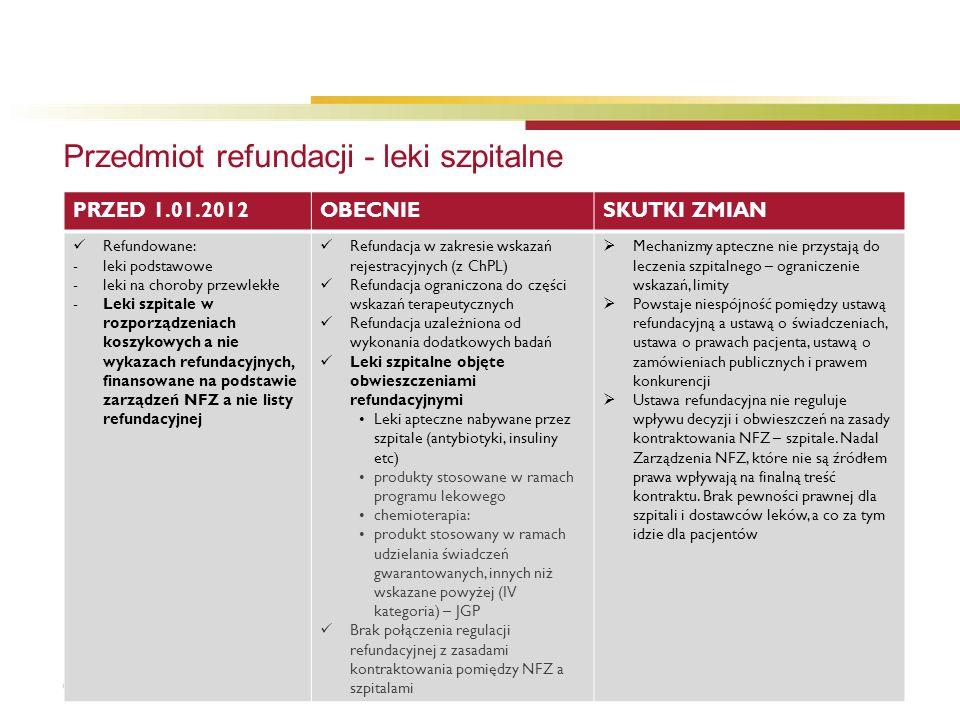 © 2012 Baker & McKenzie Krzyżowski i Wspólnicy spólka komandytowa Przedmiot refundacji - leki szpitalne PRZED 1.01.2012OBECNIESKUTKI ZMIAN Refundowane