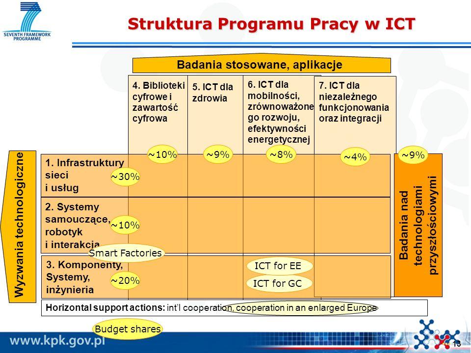 4. Biblioteki cyfrowe i zawartość cyfrowa 5. ICT dla zdrowia 6. ICT dla mobilności, zrównoważone go rozwoju, efektywności energetycznej 7. ICT dla nie