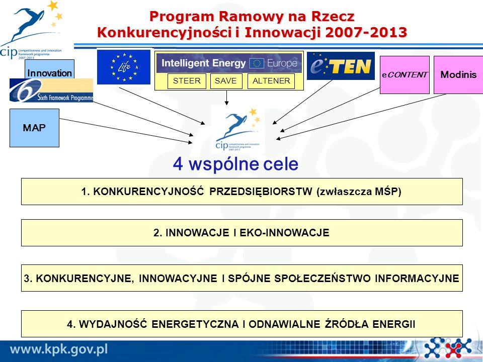 Program Ramowy na Rzecz Konkurencyjności i Innowacji 2007-2013 1. KONKURENCYJNOŚĆ PRZEDSIĘBIORSTW (zwłaszcza MŚP) 2. INNOWACJE I EKO-INNOWACJE 3. KONK