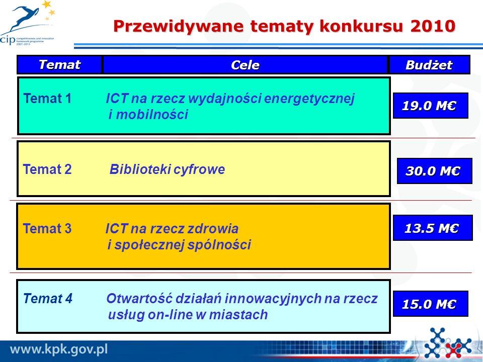 Temat 3 ICT na rzecz zdrowia i społecznej spólności Temat 2 Biblioteki cyfrowe Temat 1 ICT na rzecz wydajności energetycznej i mobilności 13.5 M 19.0