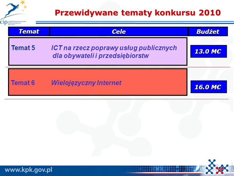 Temat 6 Wielojęzyczny Internet Temat 5 ICT na rzecz poprawy usług publicznych dla obywateli i przedsiębiorstw 13.0 M Przewidywane tematy konkursu 2010