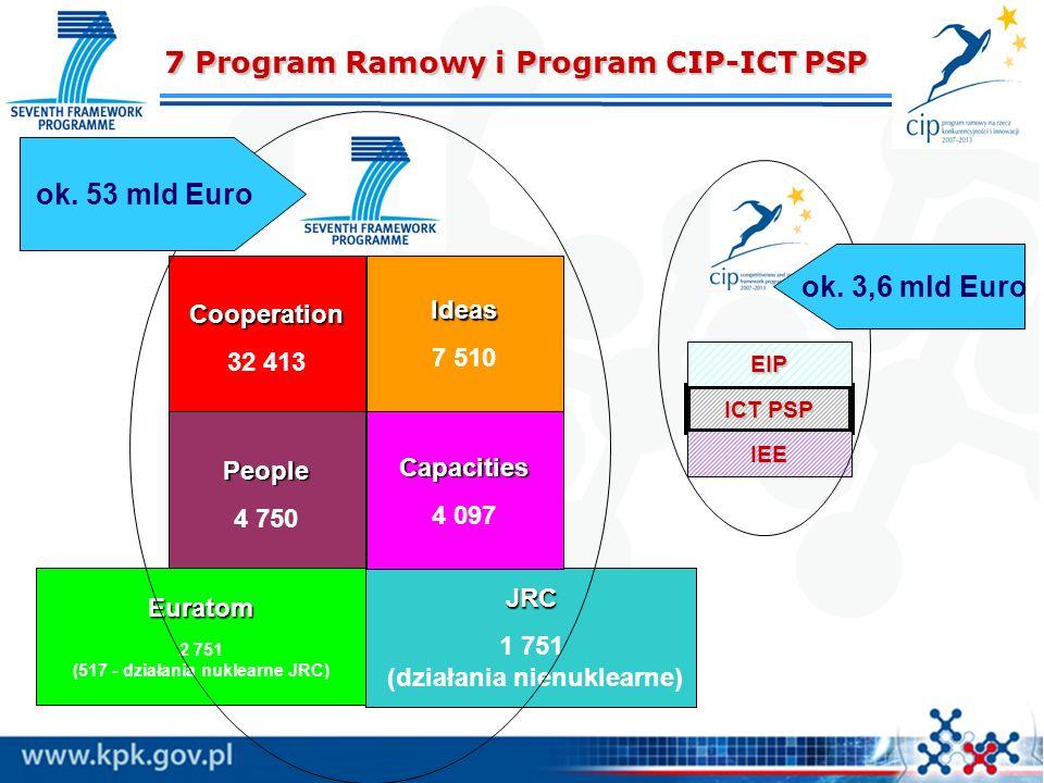 JRC 1 751 (działania nienuklearne) Cooperation 32 413 People 4 750Capacities 4 097 Euratom 2 751 (517 - działania nuklearne JRC) ICT PSP IEE 7 Program