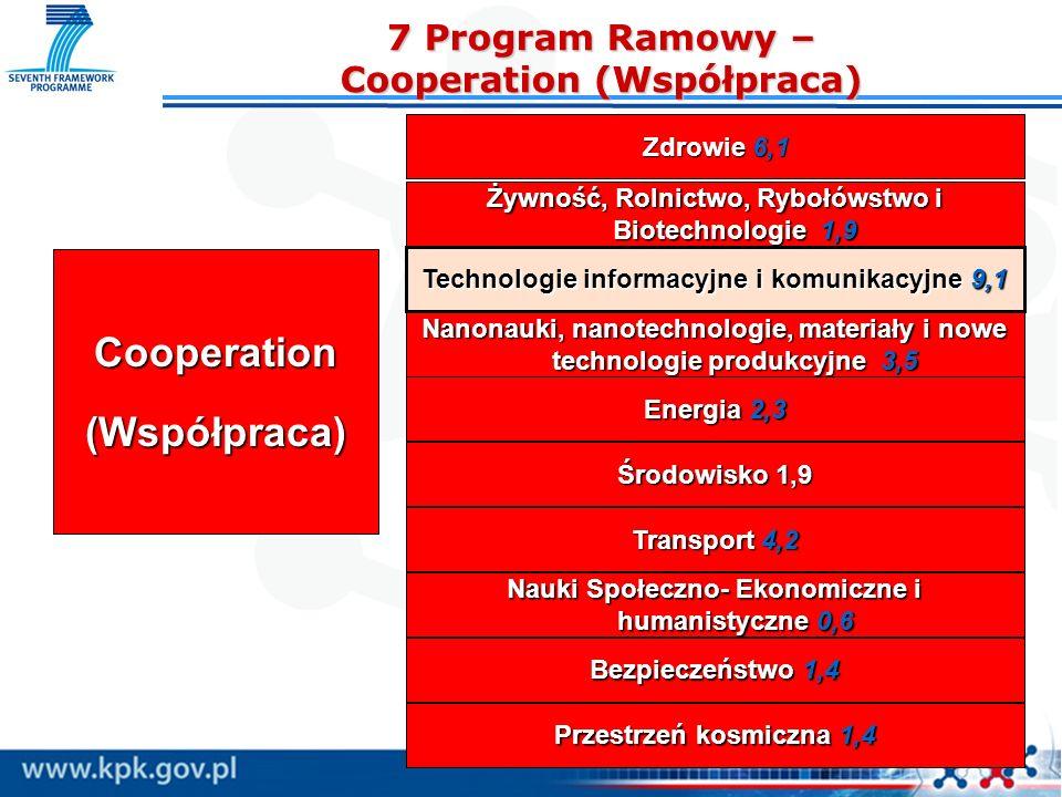 7 Program Ramowy – Cooperation (Współpraca) 7 Program Ramowy – Cooperation (Współpraca) Cooperation(Współpraca) Zdrowie 6,1 Żywność, Rolnictwo, Rybołó