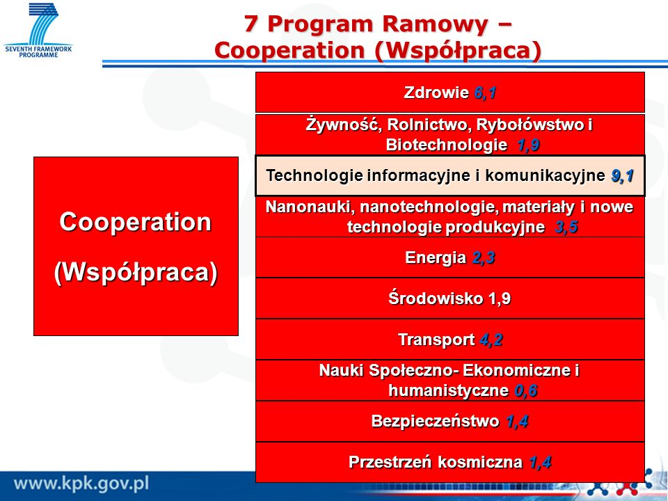 6 KONKURS ICT – tematyka c.d.6 KONKURS ICT – tematyka c.d.