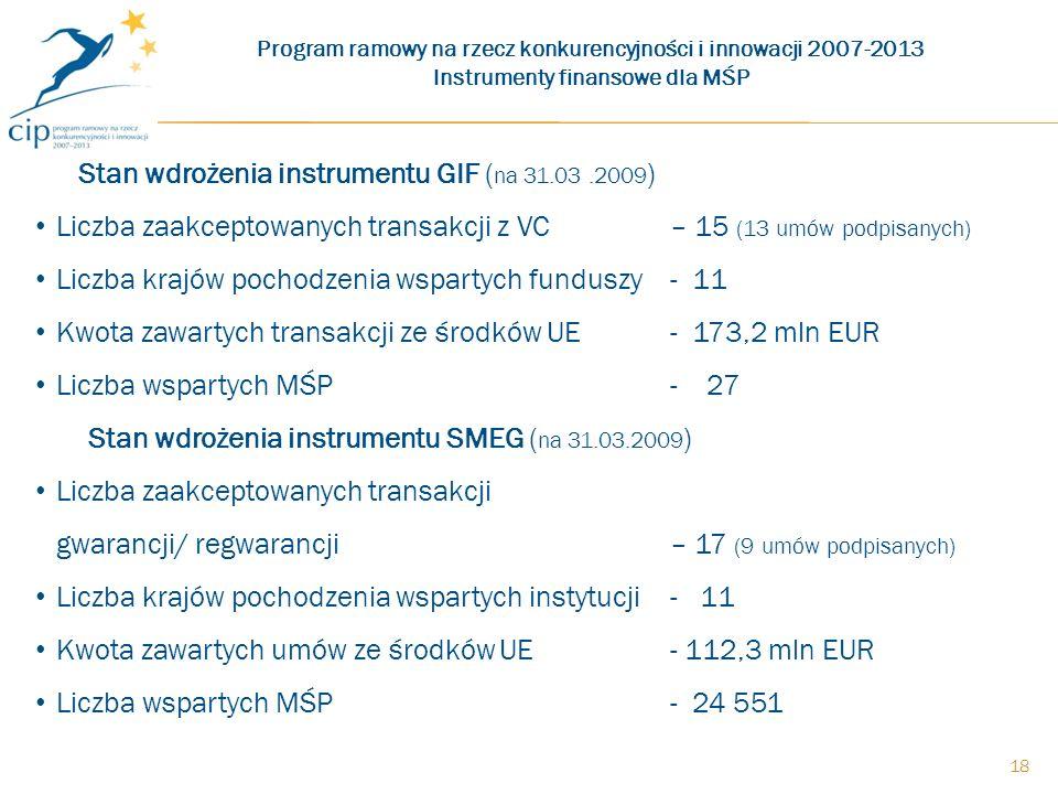 18 Stan wdrożenia instrumentu GIF ( na 31.03.2009 ) Liczba zaakceptowanych transakcji z VC – 15 (13 umów podpisanych) Liczba krajów pochodzenia wspartych funduszy- 11 Kwota zawartych transakcji ze środków UE- 173,2 mln EUR Liczba wspartych MŚP- 27 Stan wdrożenia instrumentu SMEG ( na 31.03.2009 ) Liczba zaakceptowanych transakcji gwarancji/ regwarancji – 17 (9 umów podpisanych) Liczba krajów pochodzenia wspartych instytucji- 11 Kwota zawartych umów ze środków UE- 112,3 mln EUR Liczba wspartych MŚP- 24 551 Program ramowy na rzecz konkurencyjności i innowacji 2007-2013 Instrumenty finansowe dla MŚP