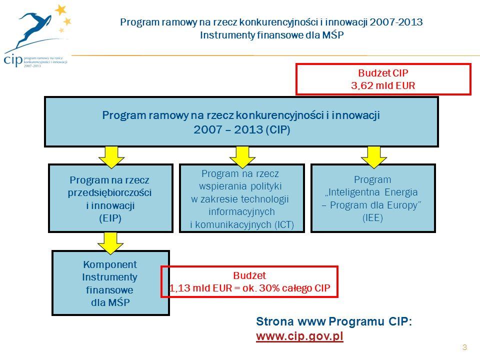 3 Program ramowy na rzecz konkurencyjności i innowacji 2007 – 2013 (CIP) Program Inteligentna Energia – Program dla Europy (IEE) Komponent Instrumenty finansowe dla MŚP Program na rzecz wspierania polityki w zakresie technologii informacyjnych i komunikacyjnych (ICT) Program na rzecz przedsiębiorczości i innowacji (EIP) Program ramowy na rzecz konkurencyjności i innowacji 2007-2013 Instrumenty finansowe dla MŚP Budżet 1,13 mld EUR = ok.