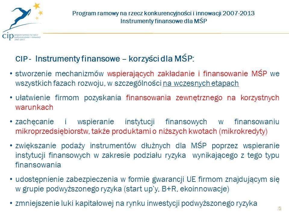 5 CIP - Instrumenty finansowe – korzyści dla MŚP: stworzenie mechanizmów wspierających zakładanie i finansowanie MŚP we wszystkich fazach rozwoju, w szczególności na wczesnych etapach ułatwienie firmom pozyskania finansowania zewnętrznego na korzystnych warunkach zachęcanie i wspieranie instytucji finansowych w finansowaniu mikroprzedsiębiorstw, także produktami o niższych kwotach (mikrokredyty) zwiększanie podaży instrumentów dłużnych dla MŚP poprzez wspieranie instytucji finansowych w zakresie podziału ryzyka wynikającego z tego typu finansowania udostępnienie zabezpieczenia w formie gwarancji UE firmom znajdującym się w grupie podwyższonego ryzyka (start upy, B+R, ekoinnowacje) zmniejszenie luki kapitałowej na rynku inwestycji podwyższonego ryzyka Program ramowy na rzecz konkurencyjności i innowacji 2007-2013 Instrumenty finansowe dla MŚP