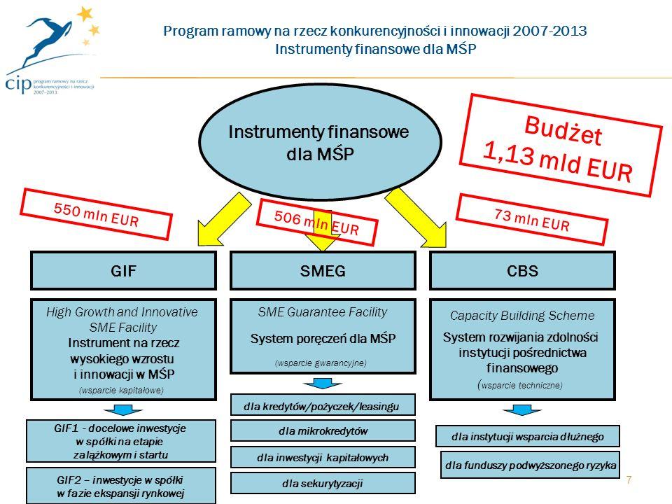 7 High Growth and Innovative SME Facility Instrument na rzecz wysokiego wzrostu i innowacji w MŚP (wsparcie kapitałowe) GIFCBSSMEG SME Guarantee Facility System poręczeń dla MŚP (wsparcie gwarancyjne) Capacity Building Scheme System rozwijania zdolności instytucji pośrednictwa finansowego ( wsparcie techniczne) Budżet 1,13 mld EUR 550 mln EUR Program ramowy na rzecz konkurencyjności i innowacji 2007-2013 Instrumenty finansowe dla MŚP 506 mln EUR 73 mln EUR dla kredytów/pożyczek/leasingu dla mikrokredytów dla inwestycji kapitałowych dla sekurytyzacji dla instytucji wsparcia dłużnego GIF2 – inwestycje w spółki w fazie ekspansji rynkowej GIF1 - docelowe inwestycje w spółki na etapie zalążkowym i startu dla funduszy podwyższonego ryzyka