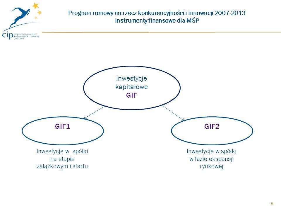 Inwestycje kapitałowe GIF GIF1 Inwestycje w spółki na etapie zalążkowym i startu GIF2 Inwestycje w spółki w fazie ekspansji rynkowej 9