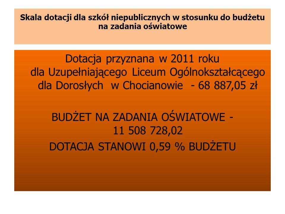 Skala dotacji dla szkół niepublicznych w stosunku do budżetu na zadania oświatowe Dotacja przyznana w 2011 roku dla Uzupełniającego Liceum Ogólnokszta