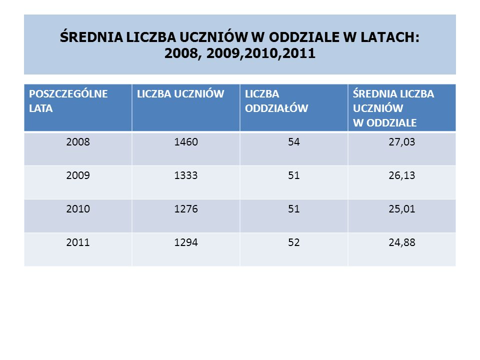 ŚREDNIA LICZBA UCZNIÓW W ODDZIALE W LATACH: 2008, 2009,2010,2011 POSZCZEGÓLNE LATA LICZBA UCZNIÓWLICZBA ODDZIAŁÓW ŚREDNIA LICZBA UCZNIÓW W ODDZIALE 20
