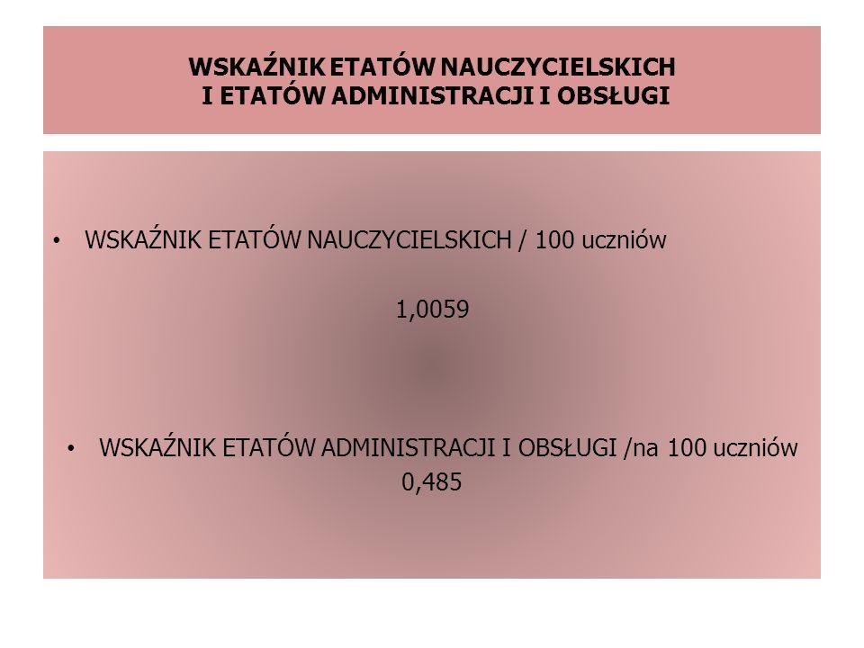 WSKAŹNIK ETATÓW NAUCZYCIELSKICH I ETATÓW ADMINISTRACJI I OBSŁUGI WSKAŹNIK ETATÓW NAUCZYCIELSKICH / 100 uczniów 1,0059 WSKAŹNIK ETATÓW ADMINISTRACJI I