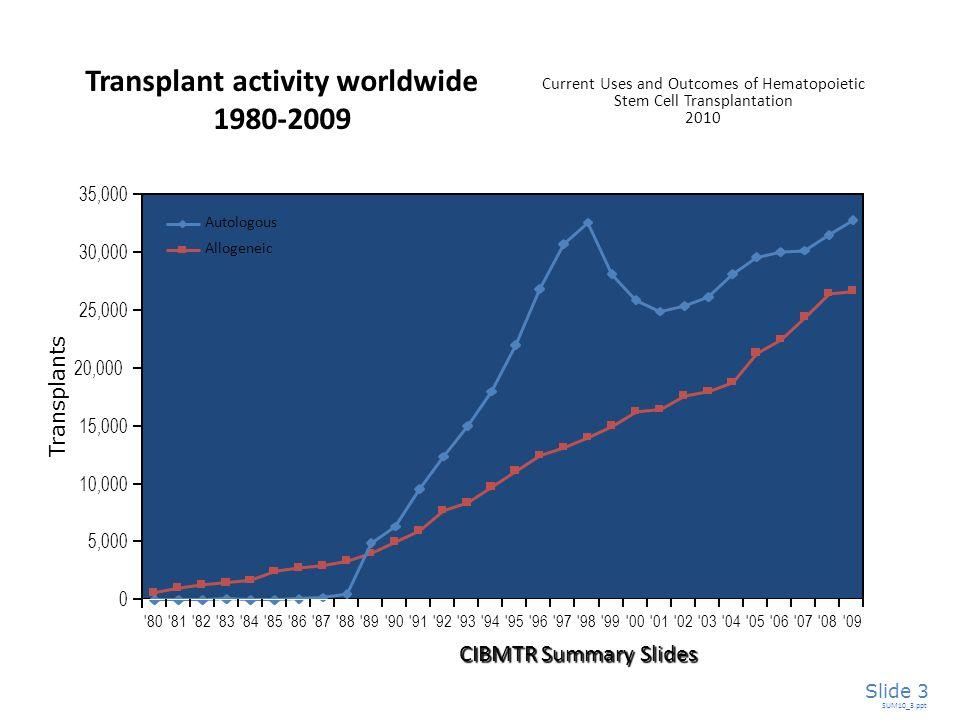 Transplants SUM10_3.ppt Slide 3 Transplant activity worldwide 1980-2009 '80'81'82'83'84'85'86'87'88'89'90'91'92'93'94'95'96'97'98'99'00'01'02'03'04'05