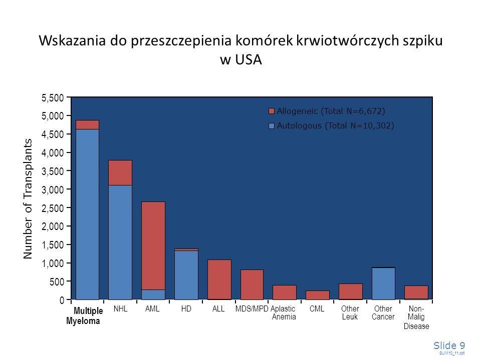 3,000 5,500 2,000 1,500 500 0 1,000 2,500 3,500 4,000 4,500 5,000 Wskazania do przeszczepienia komórek krwiotwórczych szpiku w USA SUM10_11.ppt Slide