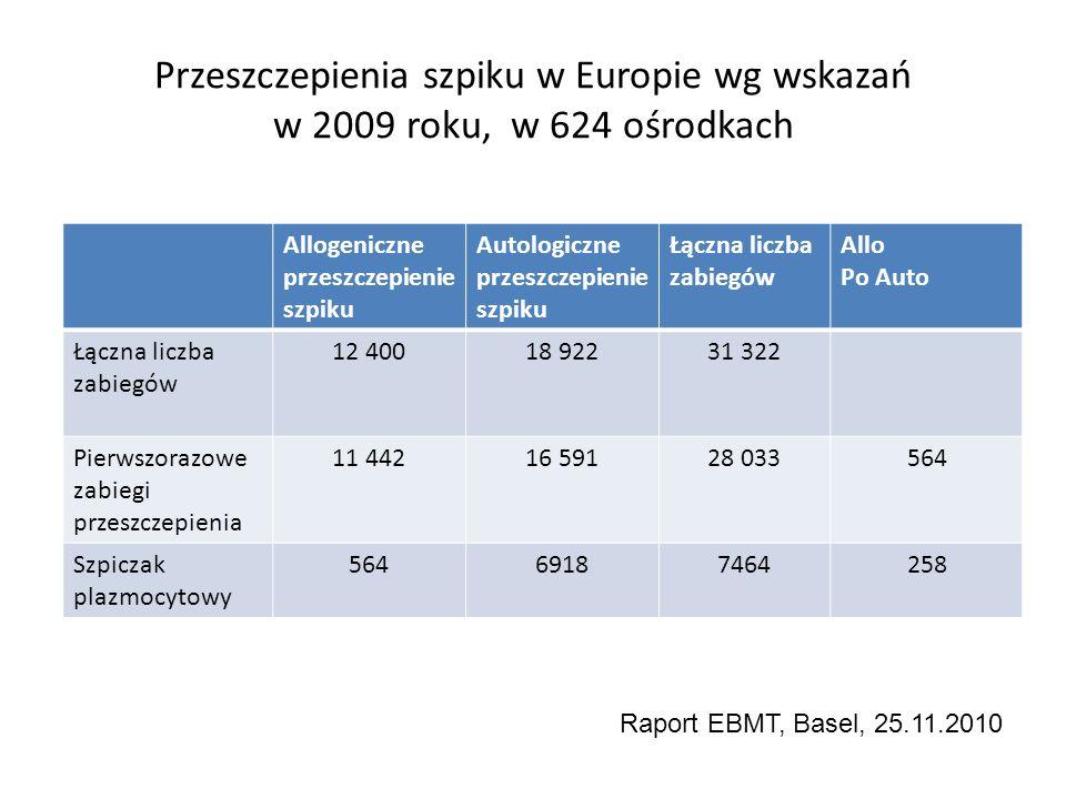 Przeszczepienia szpiku w Europie wg wskazań w 2009 roku, w 624 ośrodkach Allogeniczne przeszczepienie szpiku Autologiczne przeszczepienie szpiku Łączn