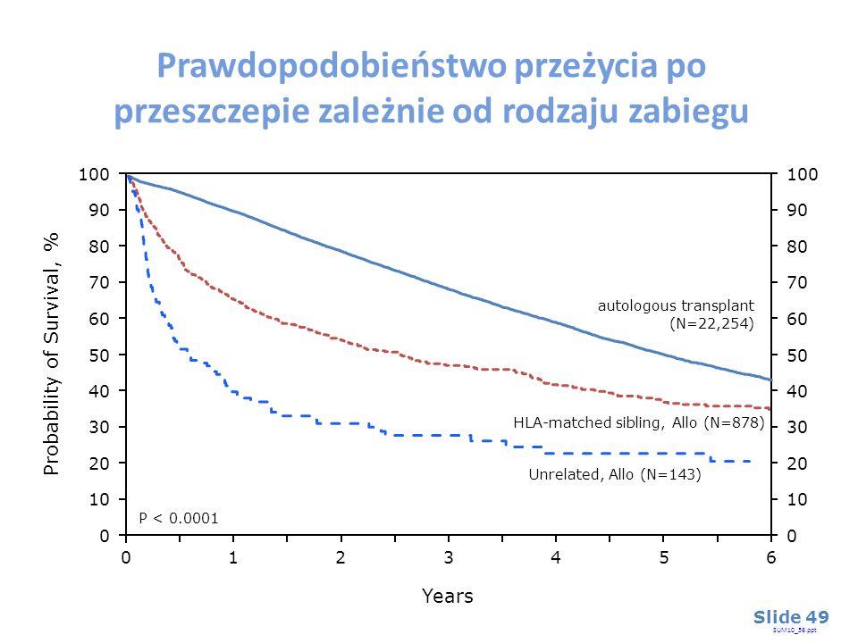 Years 026 13 45 Probability of Survival, % Prawdopodobieństwo przeżycia po przeszczepie zależnie od rodzaju zabiegu HLA-matched sibling, Allo (N=878)