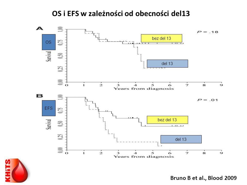 Bruno B et al., Blood 2009 OS i EFS w zależności od obecności del13 bez del 13 del 13 OS EFS del 13 bez del 13