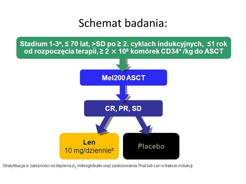 Placebo Mel200 ASCT Stadium 1-3 a, 70 lat, >SD po 2. cyklach indukcyjnych, 1 rok od rozpoczęcia terapii, 2 × 10 6 komórek CD34 + /kg do ASCT Ponowna o
