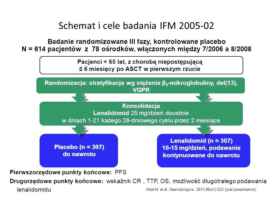 Schemat i cele badania IFM 2005-02 Lenalidomid (n = 307) 10-15 mg/dzień, podawanie kontynuowane do nawrotu Pacjenci < 65 lat, z chorobą niepostępującą
