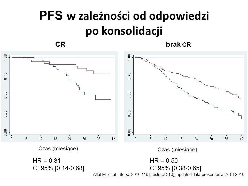 PFS w zależności od odpowiedzi po konsolidacji HR = 0.31 CI 95% [0.14-0.68] HR = 0.50 CI 95% [0.38-0.65] CR brak CR Attal M, et al. Blood. 2010;116:[a
