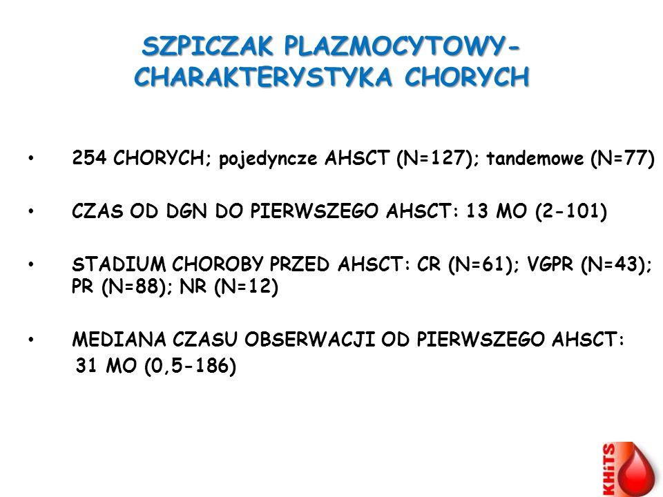 SZPICZAK PLAZMOCYTOWY- CHARAKTERYSTYKA CHORYCH 254 CHORYCH; pojedyncze AHSCT (N=127); tandemowe (N=77) CZAS OD DGN DO PIERWSZEGO AHSCT: 13 MO (2-101)
