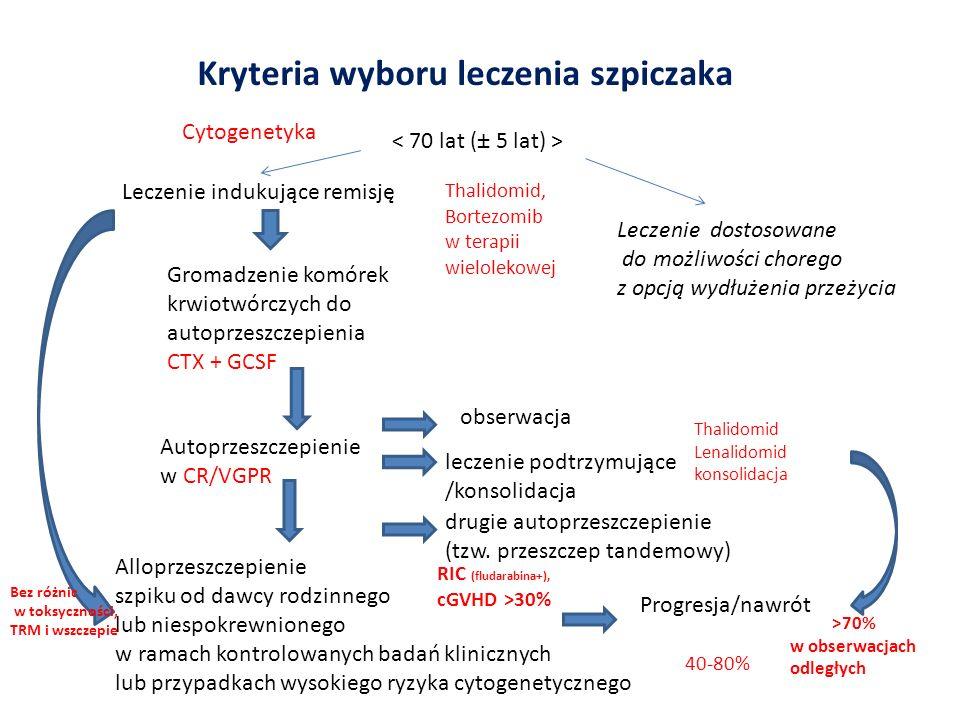 AUTO/ALLOHCT od dawcy rodzinnego (n=100) indukcja: VAD HD melfalan (200mg/m2)>AHCT>TBI (2Gy) ALLOHCT immunosupresja: CsA + MMF ostra GVHD: 38% chorych; przewlekła GVHD: 50% chorych Śmiertelność niezwiązana z nawrotem po 5 latach: 11% CR 53% Tandemowe alloprzeszczepienie szpiku po niskotoksycznym przygotowaniu (RIC ALLO) u chorych ze szpiczakiem Bruno B et al, Blood, 2009