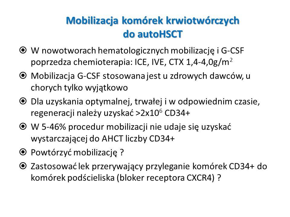 Mobilizacja komórek krwiotwórczych do autoHSCT W nowotworach hematologicznych mobilizację i G-CSF poprzedza chemioterapia: ICE, IVE, CTX 1,4-4,0g/m 2
