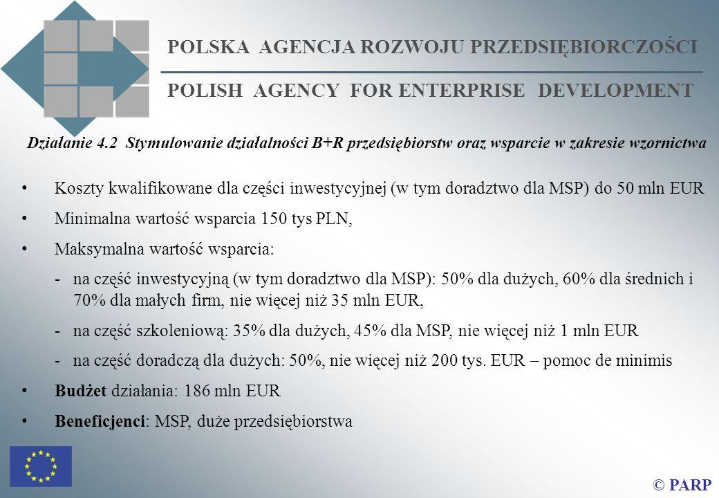 POLSKA AGENCJA ROZWOJU PRZEDSIĘBIORCZOŚCI POLISH AGENCY FOR ENTERPRISE DEVELOPMENT © PARP Działanie 4.2 Stymulowanie działalności B+R przedsiębiorstw oraz wsparcie w zakresie wzornictwa Koszty kwalifikowane dla części inwestycyjnej (w tym doradztwo dla MSP) do 50 mln EUR Minimalna wartość wsparcia 150 tys PLN, Maksymalna wartość wsparcia: -na część inwestycyjną (w tym doradztwo dla MSP): 50% dla dużych, 60% dla średnich i 70% dla małych firm, nie więcej niż 35 mln EUR, -na część szkoleniową: 35% dla dużych, 45% dla MSP, nie więcej niż 1 mln EUR -na część doradczą dla dużych: 50%, nie więcej niż 200 tys.