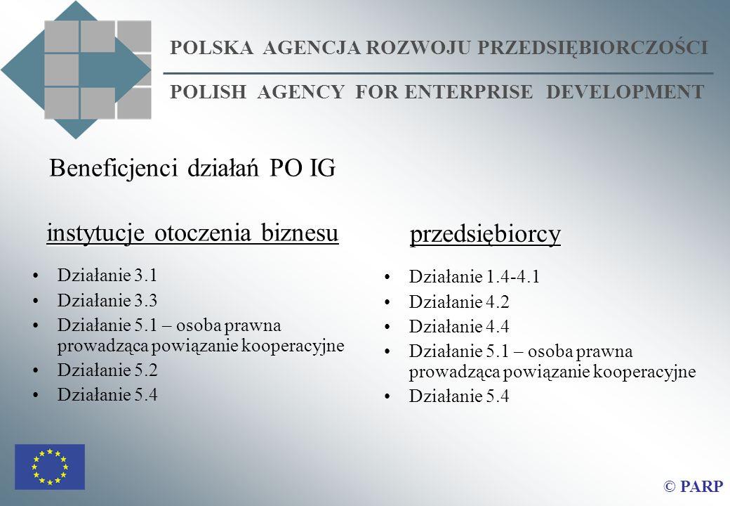 Beneficjenci działań PO IG instytucje otoczenia biznesu Działanie 3.1 Działanie 3.3 Działanie 5.1 – osoba prawna prowadząca powiązanie kooperacyjne Działanie 5.2 Działanie 5.4 POLSKA AGENCJA ROZWOJU PRZEDSIĘBIORCZOŚCI POLISH AGENCY FOR ENTERPRISE DEVELOPMENT przedsiębiorcy przedsiębiorcy Działanie 1.4-4.1 Działanie 4.2 Działanie 4.4 Działanie 5.1 – osoba prawna prowadząca powiązanie kooperacyjne Działanie 5.4 © PARP