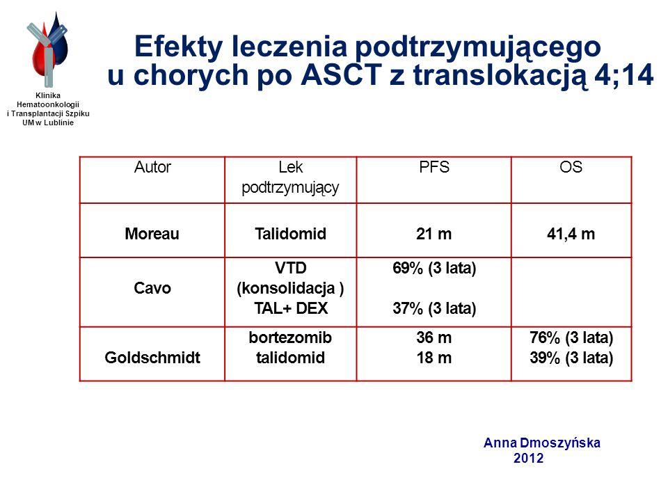 Efekty leczenia podtrzymującego u chorych po ASCT z translokacją 4;14 Klinika Hematoonkologii i Transplantacji Szpiku UM w Lublinie Anna Dmoszyńska 20