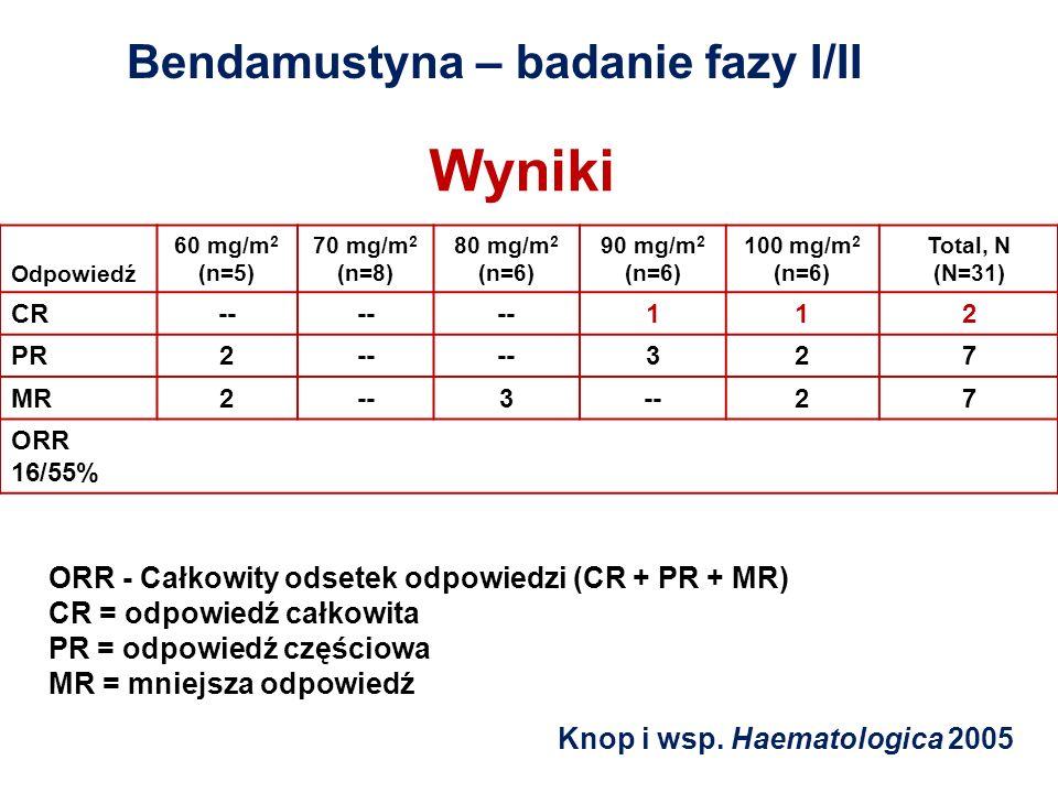 Wyniki Odpowiedź 60 mg/m 2 (n=5) 70 mg/m 2 (n=8) 80 mg/m 2 (n=6) 90 mg/m 2 (n=6) 100 mg/m 2 (n=6) Total, N (N=31) CR-- 112 PR2-- 327 MR2--3 27 ORR 16/