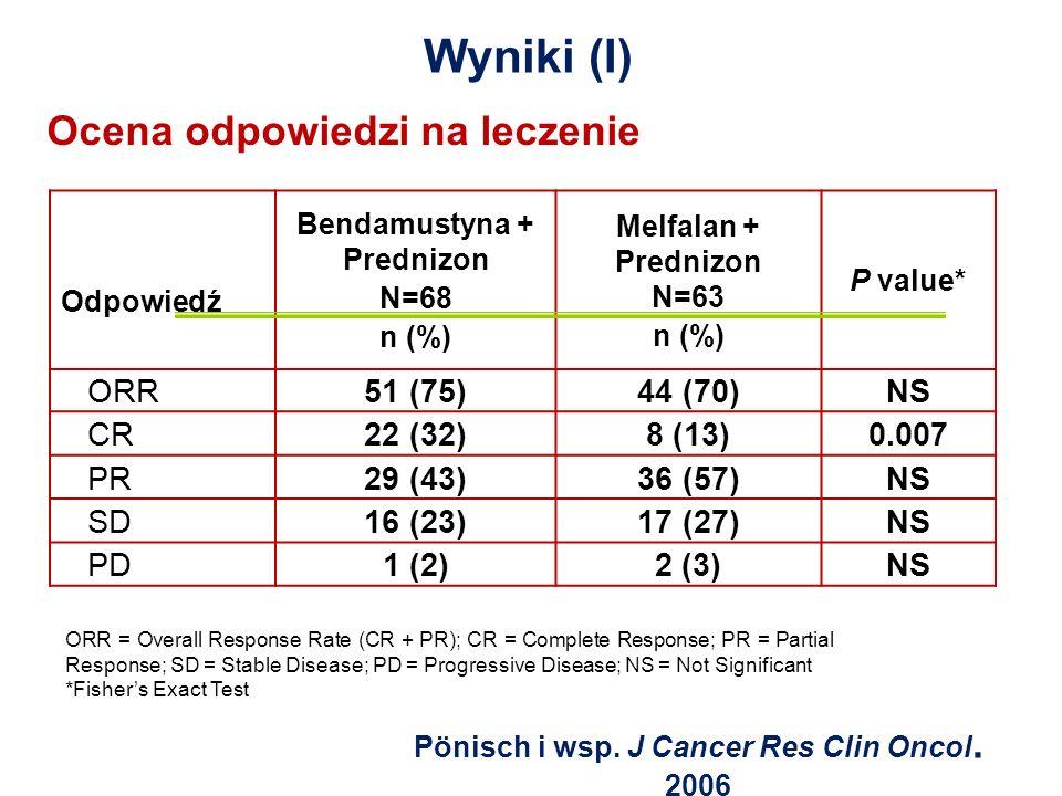 Wyniki (I) Ocena odpowiedzi na leczenie Odpowiedź Bendamustyna + Prednizon N=68 n (%) Melfalan + Prednizon N=63 n (%) P value* ORR51 (75)44 (70)NS CR2