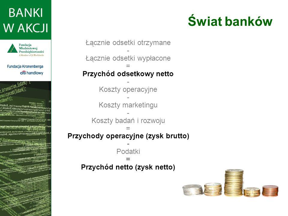 Świat banków Łącznie odsetki otrzymane - Łącznie odsetki wypłacone = Przychód odsetkowy netto - Koszty operacyjne - Koszty marketingu - Koszty badań i