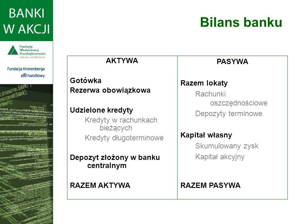 Bilans banku PASYWA Razem lokaty Rachunki oszczędnościowe Depozyty terminowe Kapitał własny Skumulowany zysk Kapitał akcyjny RAZEM PASYWA AKTYWA Gotów