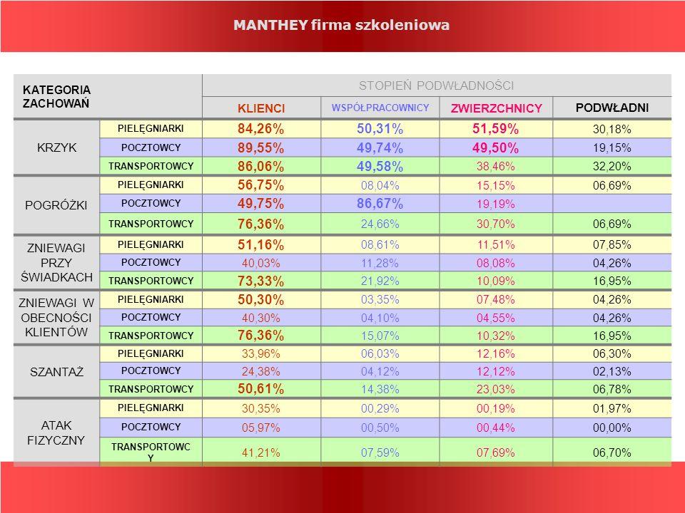 MANTHEY firma szkoleniowa KATEGORIA ZACHOWAŃ STOPIEŃ PODWŁADNOŚCI KLIENCI WSPÓŁPRACOWNICY ZWIERZCHNICY PODWŁADNI KRZYK PIELĘGNIARKI 84,26%50,31%51,59%