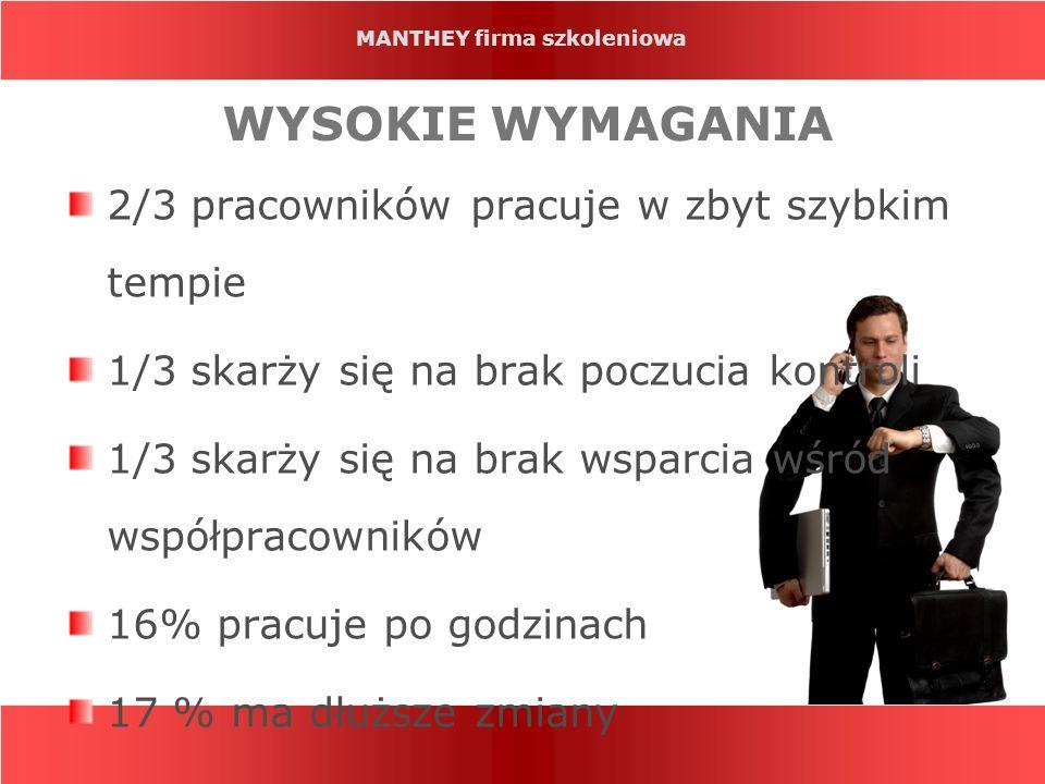 MANTHEY firma szkoleniowa WYSOKIE WYMAGANIA 2/3 pracowników pracuje w zbyt szybkim tempie 1/3 skarży się na brak poczucia kontroli 1/3 skarży się na b