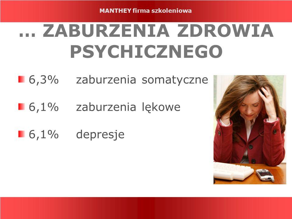 MANTHEY firma szkoleniowa … ZABURZENIA ZDROWIA PSYCHICZNEGO 6,3% zaburzenia somatyczne 6,1% zaburzenia lękowe 6,1% depresje