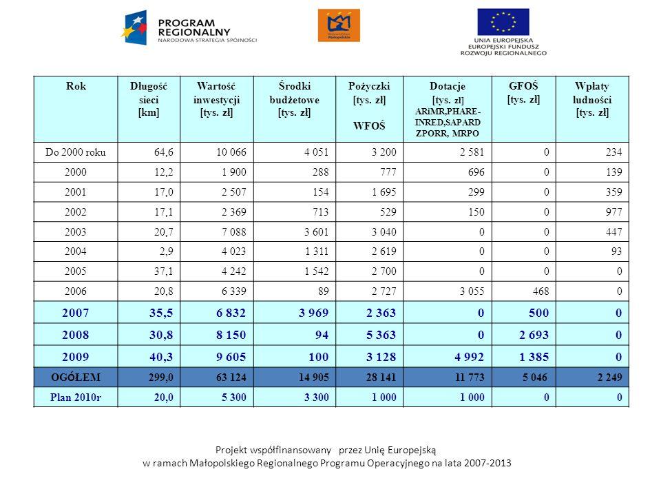 Projekt współfinansowany przez Unię Europejską w ramach Małopolskiego Regionalnego Programu Operacyjnego na lata 2007-2013 RokDługość sieci [km] Warto